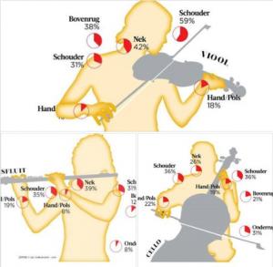 Spierpijn klachten bespelen muziek